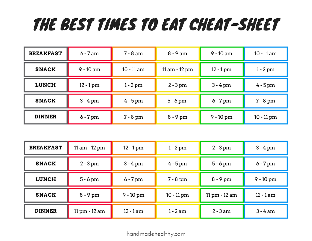 THE BEST TIMES TO EAT CHEAT-SHEET